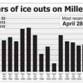 Ice Out